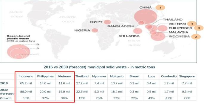 Phân loại rác tại nguồn – Nút thắt trong quản lý rác thải nhựa - Ảnh 1.
