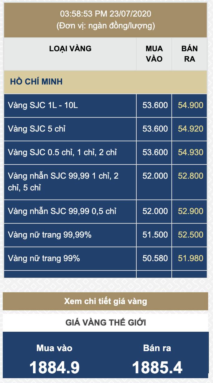 Giá vàng SJC tăng dữ dội vào chiều 23-7, tiến sát 55 riệu đồng/lượng - Ảnh 1.