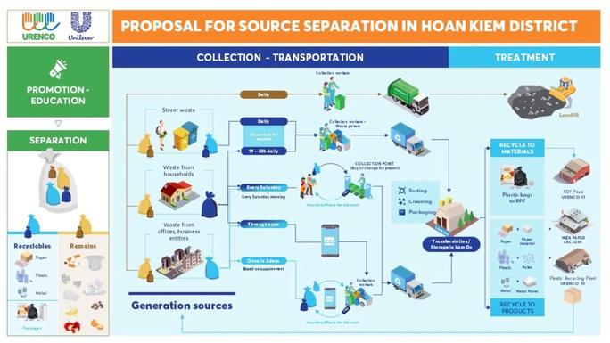 Unilever và URENCO triển khai hoạt động phân loại rác tại nguồn - Ảnh 1.