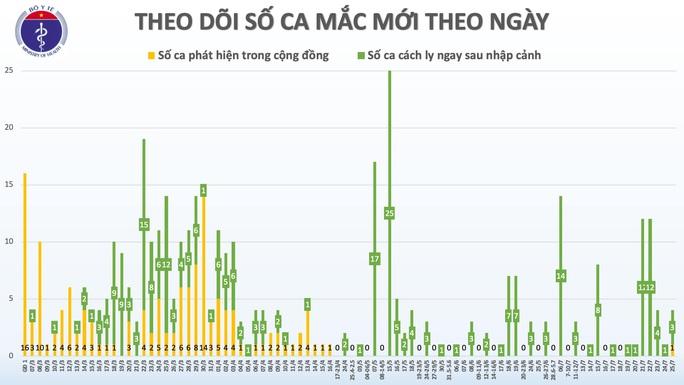 Việt Nam ghi nhận ca mắc Covid-19 đầu tiên trong cộng đồng sau 100 ngày - Ảnh 1.