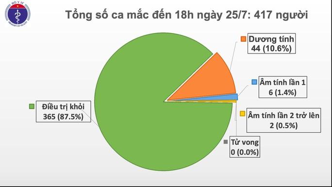 Việt Nam ghi nhận ca mắc Covid-19 đầu tiên trong cộng đồng sau 100 ngày - Ảnh 2.