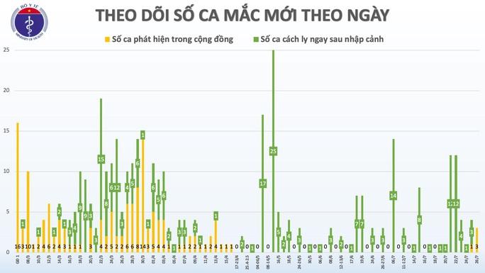Thêm hai ca Covid-19 mới ở Quảng Ngãi và Đà Nẵng - Ảnh 2.
