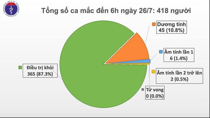 Phát hiện thêm 1 ca mắc mới Covid-19 tại Đà Nẵng, bệnh nhân phải thở máy - Ảnh 3.