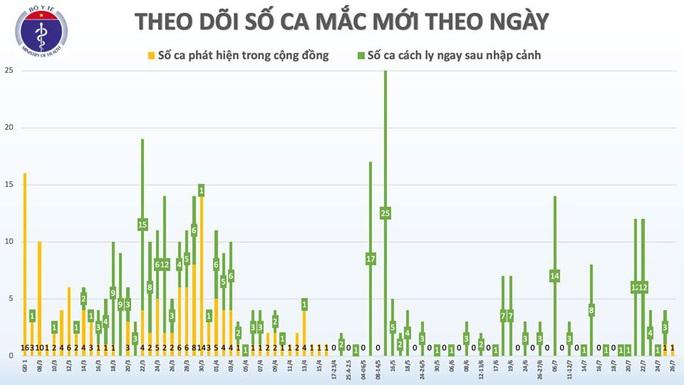 Phát hiện thêm 1 ca mắc mới Covid-19 tại Đà Nẵng, bệnh nhân phải thở máy - Ảnh 2.