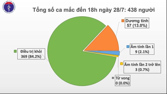 Thêm 7 ca mắc Covid-19 trong cộng đồng ở Đà Nẵng và Quảng Nam - Ảnh 3.