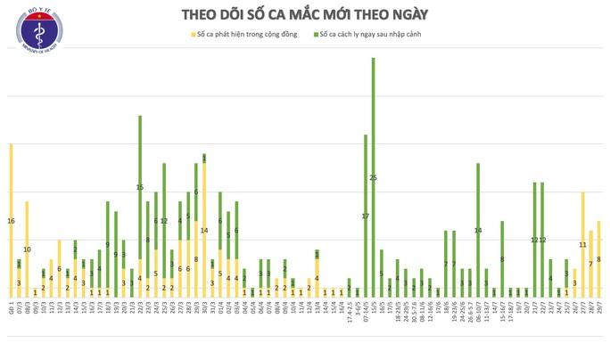 Thêm 8 ca bệnh Covid-19 ở nhiều bệnh viện của Đà Nẵng - Ảnh 1.