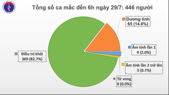 Thêm 8 ca bệnh Covid-19 ở nhiều bệnh viện của Đà Nẵng - Ảnh 2.