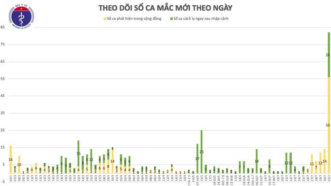 Thêm 37 ca Covid-19 mới, TP HCM và Quảng Nam tiếp tục ghi nhận ca bệnh - Ảnh 1.