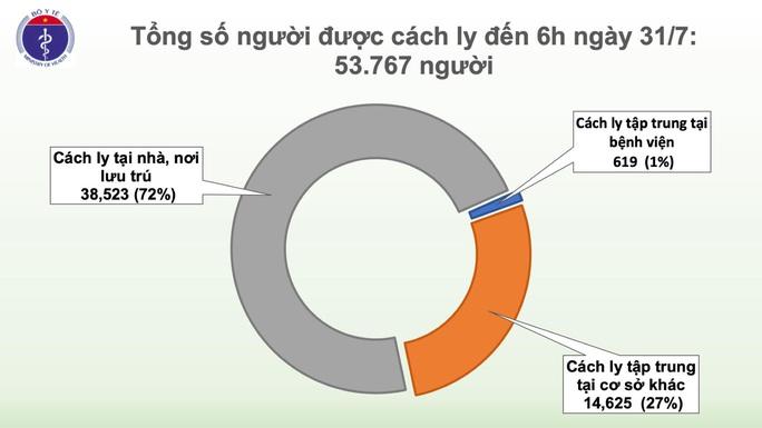 Thêm 45 ca mắc mới ở Đà Nẵng, bệnh nhân Covid-19 của Việt Nam vượt mốc 500 - Ảnh 3.