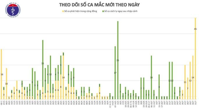 Thêm 45 ca mắc mới ở Đà Nẵng, bệnh nhân Covid-19 của Việt Nam vượt mốc 500 - Ảnh 1.