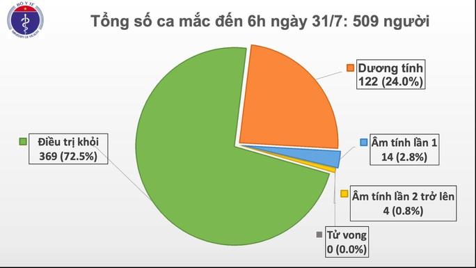 Thêm 45 ca mắc mới ở Đà Nẵng, bệnh nhân Covid-19 của Việt Nam vượt mốc 500 - Ảnh 2.