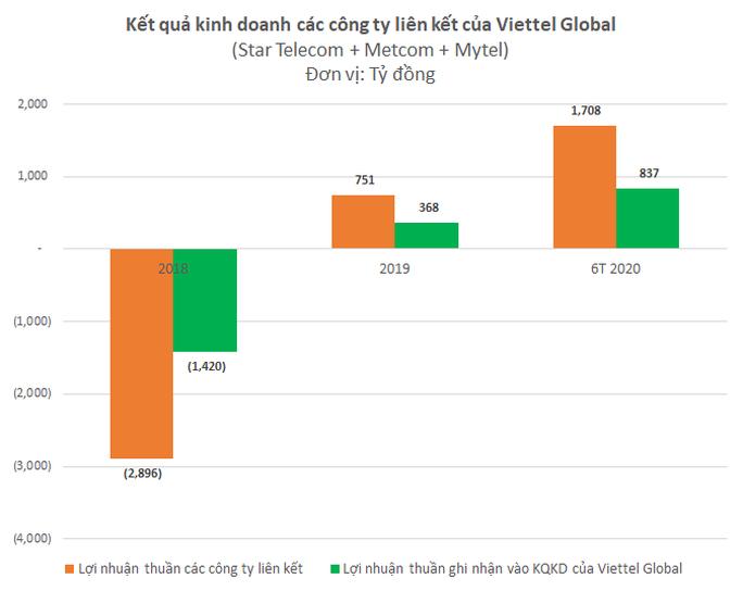 Lãi gộp 6 tháng đầu năm của Viettel Global tăng gần 19% - Ảnh 3.