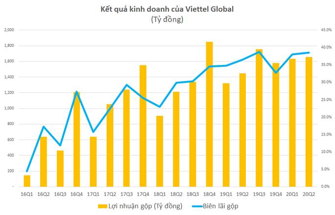 Lãi gộp 6 tháng đầu năm của Viettel Global tăng gần 19% - Ảnh 1.