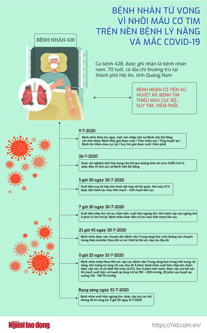 Bệnh nhân tử vong vì nhồi máu cơ tim trên nền bệnh lý nặng và mắc Covid-19 - Ảnh 1.