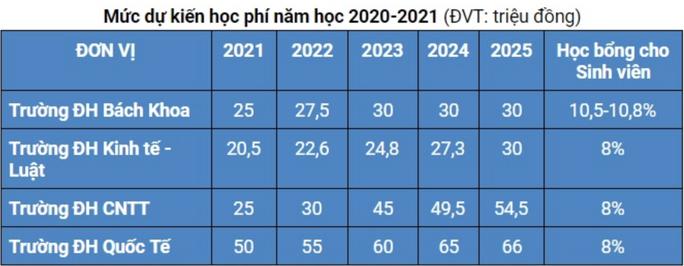 4 trường của ĐHQG TP HCM thực hiện tự chủ, tăng học phí - Ảnh 2.