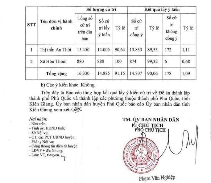 Hơn 96% cử tri đồng ý Phú Quốc trở thành TP đảo đầu tiên của Việt Nam - Ảnh 4.