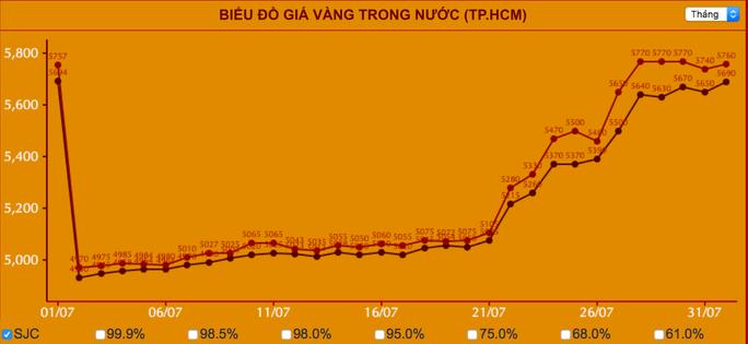 Mỗi lượng vàng SJC tăng gần 10 triệu đồng chỉ trong tháng 7 - Ảnh 2.