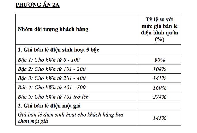 Bộ Công Thương chính thức đề xuất phương án điện một giá - Ảnh 2.