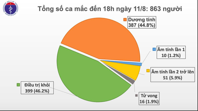 Thêm 16 ca mắc Covid-19 mới, 1 bệnh nhân 37 tuổi ở Quảng Trị tử vong - Ảnh 1.