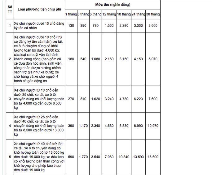 Ôtô được giảm 30% phí đường bộ do dịch Covid-19 - Ảnh 1.
