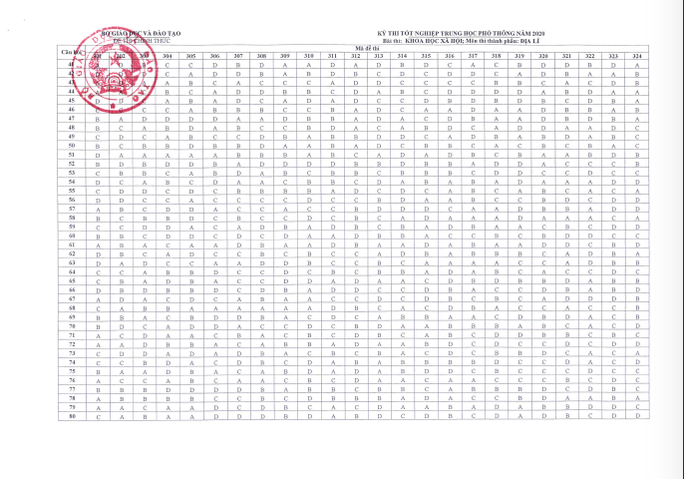 Bộ GD-ĐT công bố đáp án chính thức đề thi tốt nghiệp THPT 2020 - Ảnh 16.