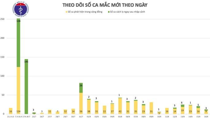 Thêm 11 ca mắc Covid-19 mới, 8 ca ở Đà Nẵng, 1 ca ở Hà Nội có dịch tễ phức tạp - Ảnh 1.
