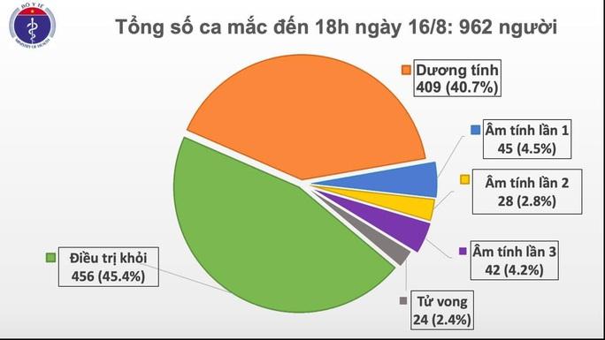 Thêm 11 ca mắc Covid-19 mới, 8 ca ở Đà Nẵng, 1 ca ở Hà Nội có dịch tễ phức tạp - Ảnh 2.
