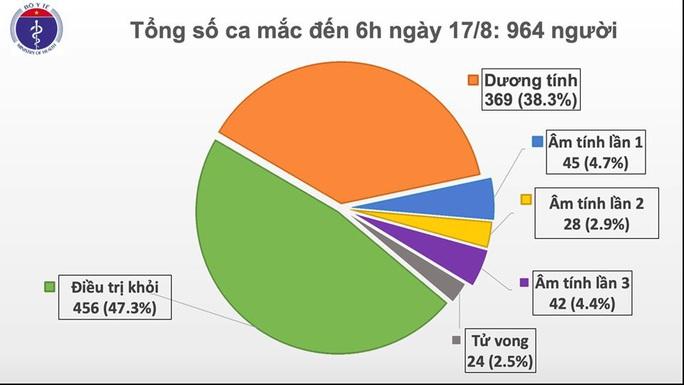 Thêm 2 ca Covid-19 mới ở Hải Dương, Quảng Nam, Việt Nam có 964 bệnh nhân - Ảnh 1.