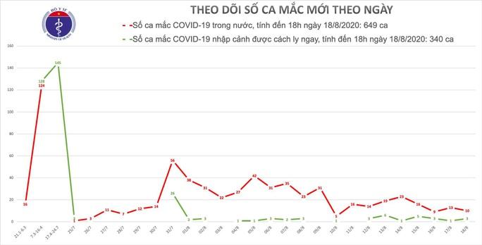 Thêm 6 ca mắc Covid-19 mới, 4 ca phát hiện trong cộng đồng ở Đà Nẵng - Ảnh 1.