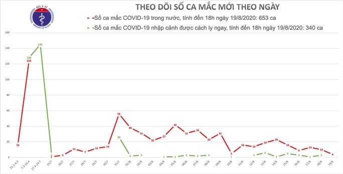 Thêm 4 ca mắc mới Covid-19 trong cộng đồng, có 1 nhân viên y tế - Ảnh 1.