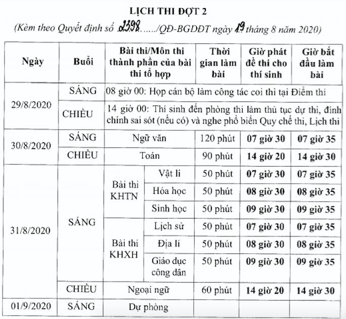 Bộ GD-ĐT chốt thi tốt nghiệp THPT đợt 2 từ 29 đến 31-8 - Ảnh 1.
