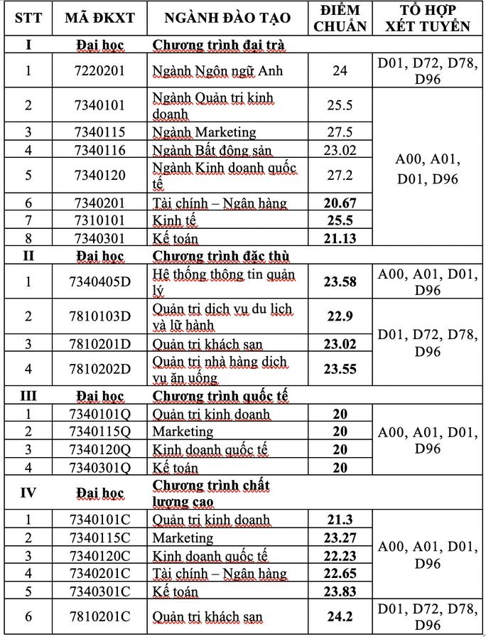 Điểm chuẩn theo phương thức xét học bạ của nhiều trường ĐH - Ảnh 1.