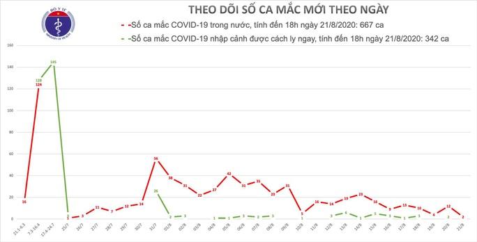 Thêm 2 ca mắc Covid-19 ở Đà Nẵng, Việt Nam có 1.009 ca bệnh - Ảnh 2.