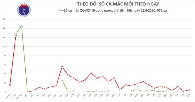 Thêm 5 ca mắc Covid-19 ở Đà Nẵng, nhiều người là tiểu thương - Ảnh 1.