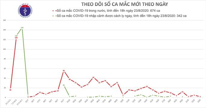 Thêm 2 ca mắc Covid-19 ở Đà Nẵng và Hải Dương - Ảnh 1.