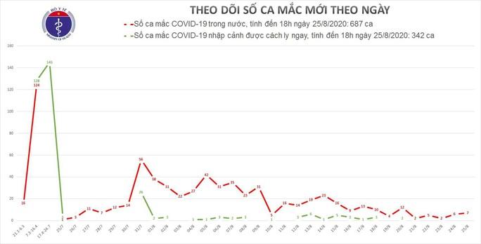Thêm 7 ca mắc Covid-19 đều ở tâm dịch Đà Nẵng - Ảnh 1.
