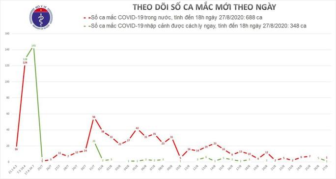 Thêm 2 ca mắc Covid-19, 1 ca ở Đà Nẵng và 1 ca nhập cảnh - Ảnh 2.