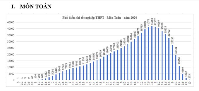 Kết quả tốt nghiệp THPT 2020: Thí sinh sợ nhất môn tiếng Anh - Ảnh 1.