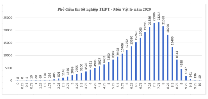Kết quả tốt nghiệp THPT 2020: Thí sinh sợ nhất môn tiếng Anh - Ảnh 3.