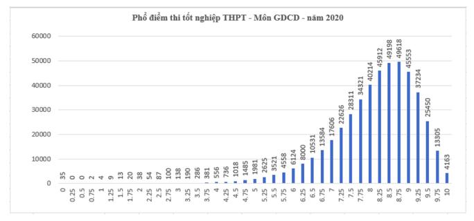 Kết quả tốt nghiệp THPT 2020: Thí sinh sợ nhất môn tiếng Anh - Ảnh 8.