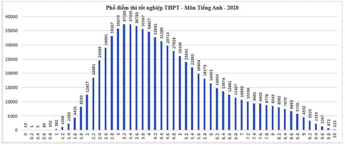 Kết quả tốt nghiệp THPT 2020: Thí sinh sợ nhất môn tiếng Anh - Ảnh 9.