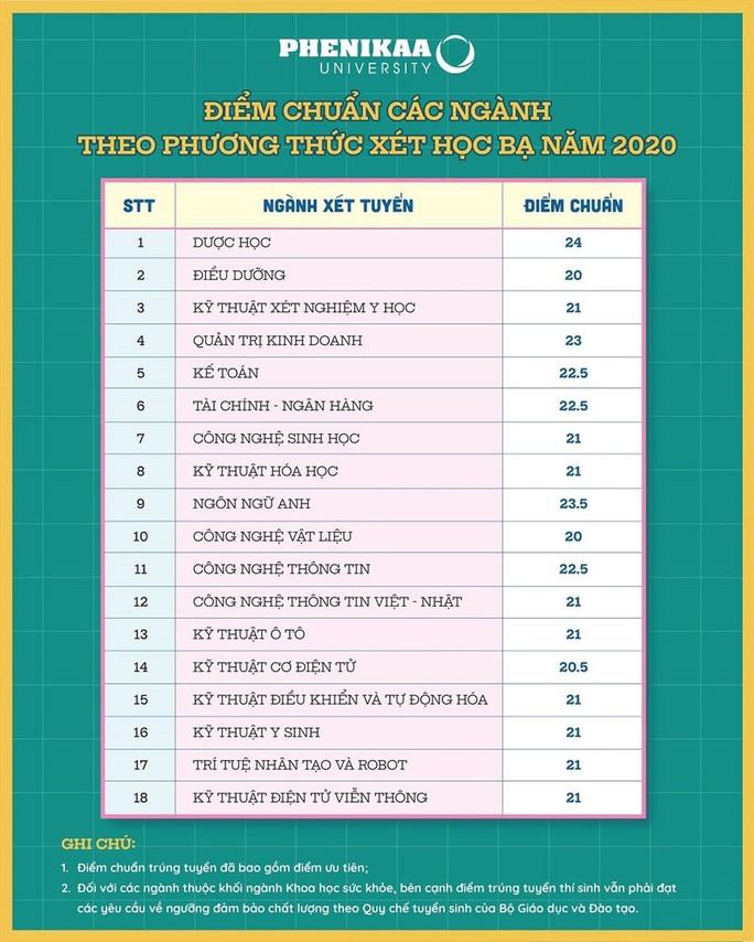 Trường ĐH FPT xét tuyển thí sinh Top 50 kỳ thi tốt nghiệp THPT - Ảnh 3.