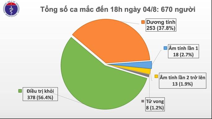 Thêm 18 ca mắc Covid-19, hầu hết ở Đà Nẵng và 1 bác sĩ ở Đồng Nai - Ảnh 1.