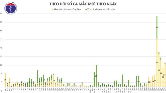 Thêm 18 ca mắc Covid-19, hầu hết ở Đà Nẵng và 1 bác sĩ ở Đồng Nai - Ảnh 2.
