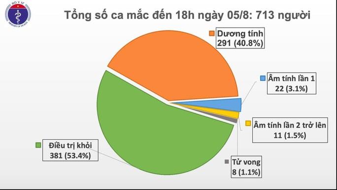 Thêm 41 ca Covid-19, Bắc Giang và Lạng Sơn có 6 bệnh nhân đều đi du lịch Đà Nẵng - Ảnh 2.