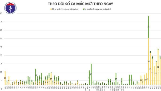 Thêm 30 ca mắc Covid-19 mới, 26 ca ở Đà Nẵng và Quảng Nam - Ảnh 1.