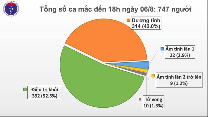 Thêm 30 ca mắc Covid-19 mới, 26 ca ở Đà Nẵng và Quảng Nam - Ảnh 2.