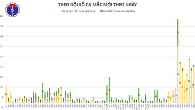 Thêm 34 ca mắc Covid-19 mới, 32 ca liên quan tới Đà Nẵng - Ảnh 2.