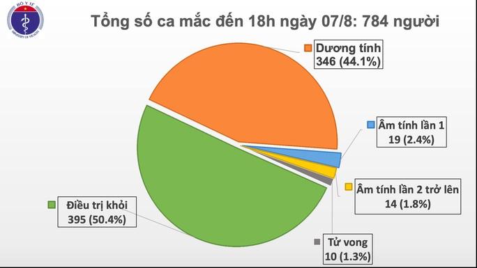 Thêm 34 ca mắc Covid-19 mới, 32 ca liên quan tới Đà Nẵng - Ảnh 1.