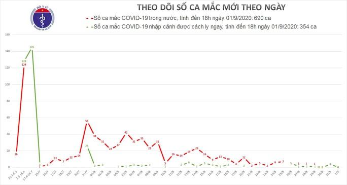 Việt Nam tiếp tục 0 ca mắc Covid-19 mới - Ảnh 1.